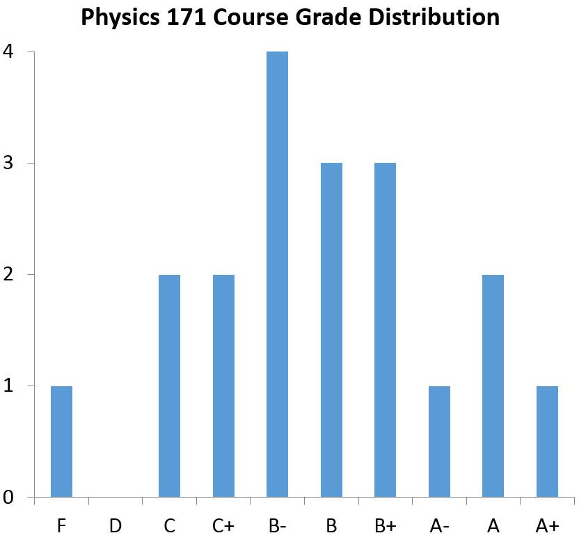 grade coursework