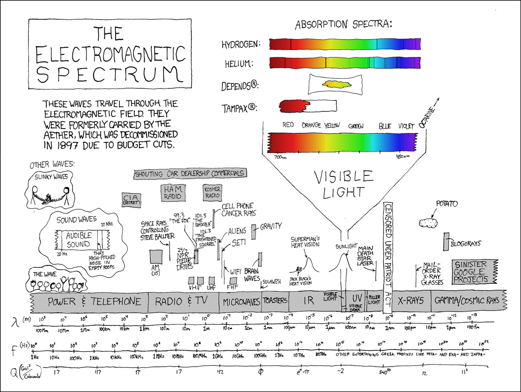 electromagnetic spectrum Time-saving video on the electromagnetic spectrum the electromagnetic spectrum depicts different frequencies of electromagnetic radiations shown from blue to red.