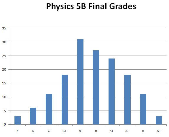 Physics 5B Home Page
